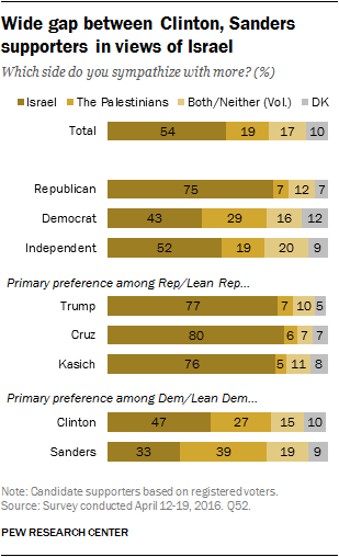 Wide gap between Clinton & Sanders supporters in their views of Israel chart